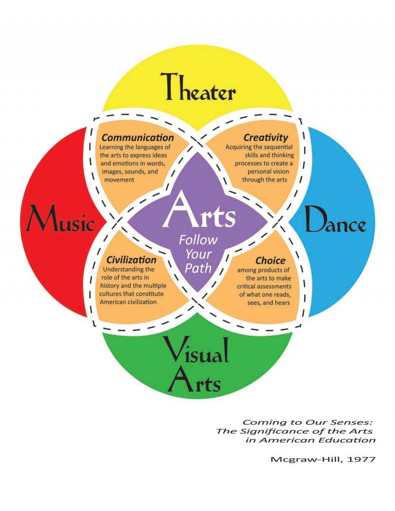 the significance of art in the